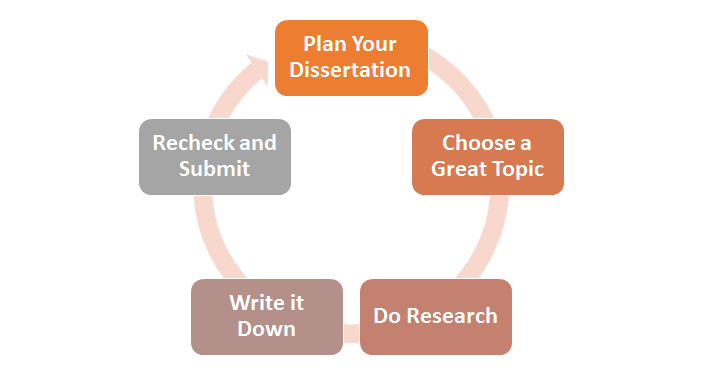 Writing dissertation conclusion chapter